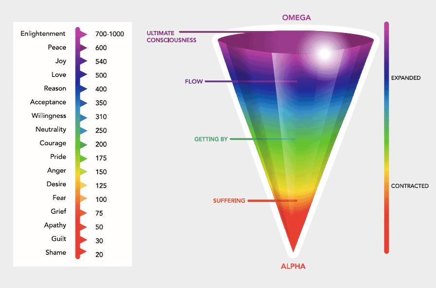 Emotional Vibrational Scale